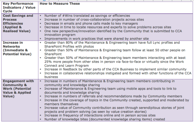 MaintEng COP KPIs