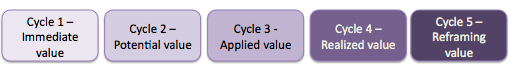 Value creation cycles